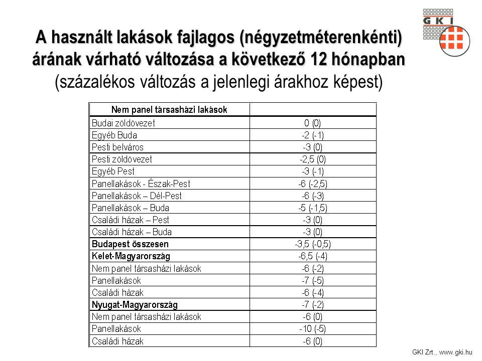 GKI Zrt., www.gki.hu A használt lakások fajlagos (négyzetméterenkénti) árának várható változása a következő 12 hónapban A használt lakások fajlagos (négyzetméterenkénti) árának várható változása a következő 12 hónapban (százalékos változás a jelenlegi árakhoz képest)