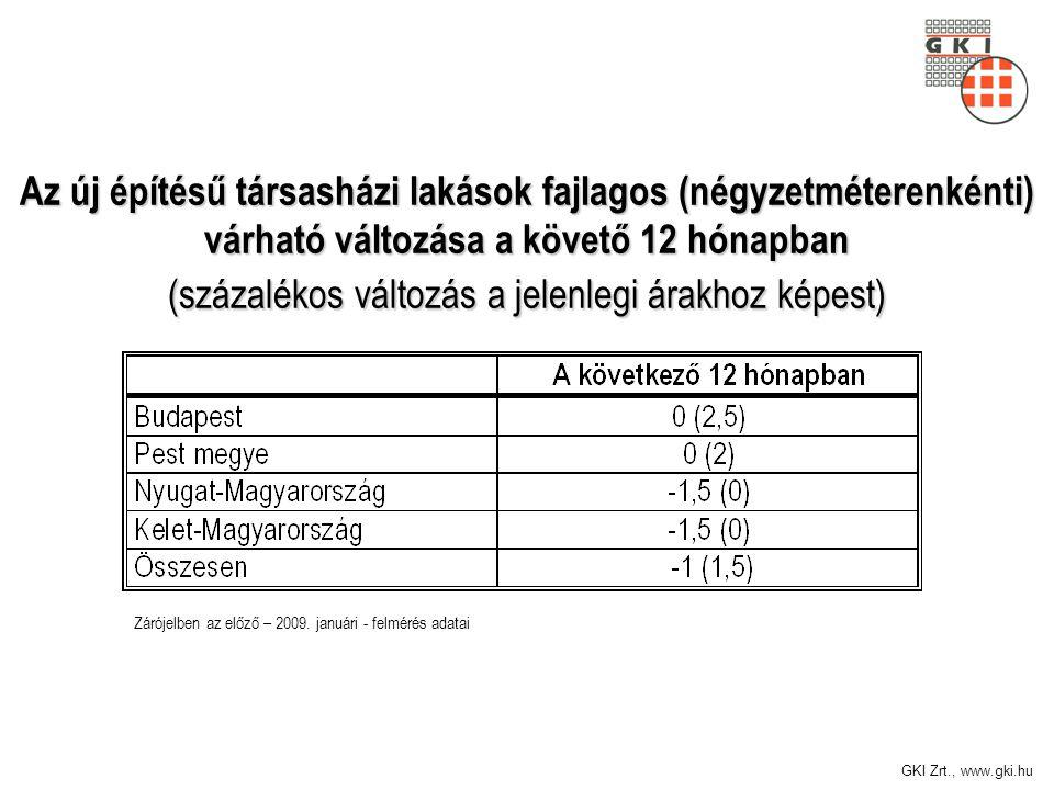 GKI Zrt., www.gki.hu Az új építésű társasházi lakások fajlagos (négyzetméterenkénti) várható változása a követő 12 hónapban (százalékos változás a jelenlegi árakhoz képest) Zárójelben az előző – 2009.