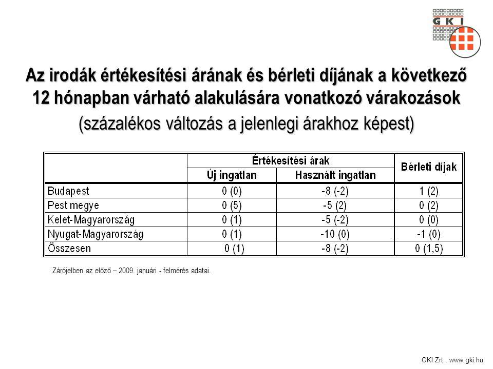 GKI Zrt., www.gki.hu Az irodák értékesítési árának és bérleti díjának a következő 12 hónapban várható alakulására vonatkozó várakozások (százalékos változás a jelenlegi árakhoz képest) Zárójelben az előző – 2009.