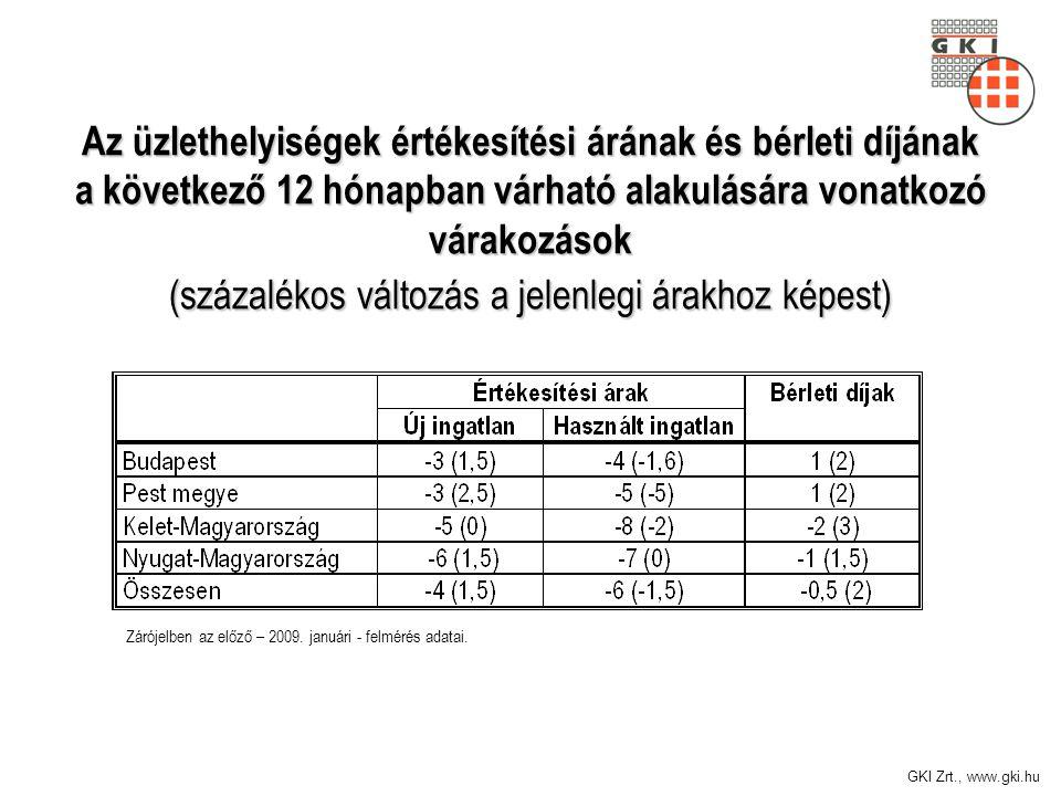 GKI Zrt., www.gki.hu Az üzlethelyiségek értékesítési árának és bérleti díjának a következő 12 hónapban várható alakulására vonatkozó várakozások (száz