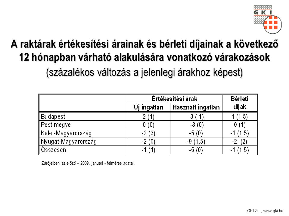 GKI Zrt., www.gki.hu A raktárak értékesítési árainak és bérleti díjainak a következő 12 hónapban várható alakulására vonatkozó várakozások (százalékos