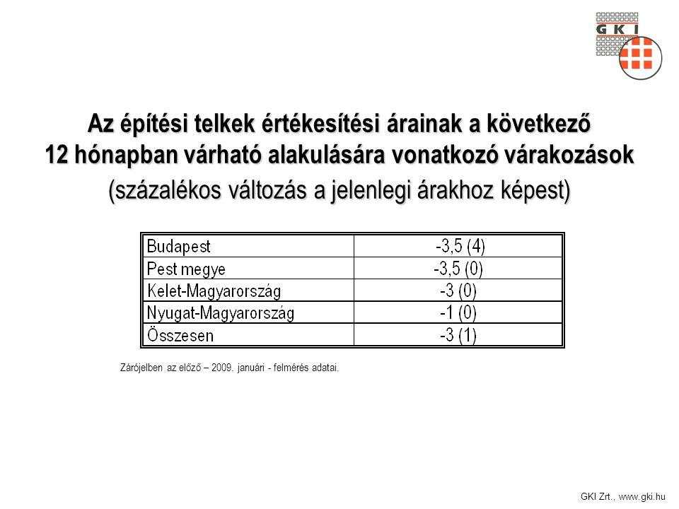 GKI Zrt., www.gki.hu Az építési telkek értékesítési árainak a következő 12 hónapban várható alakulására vonatkozó várakozások (százalékos változás a j