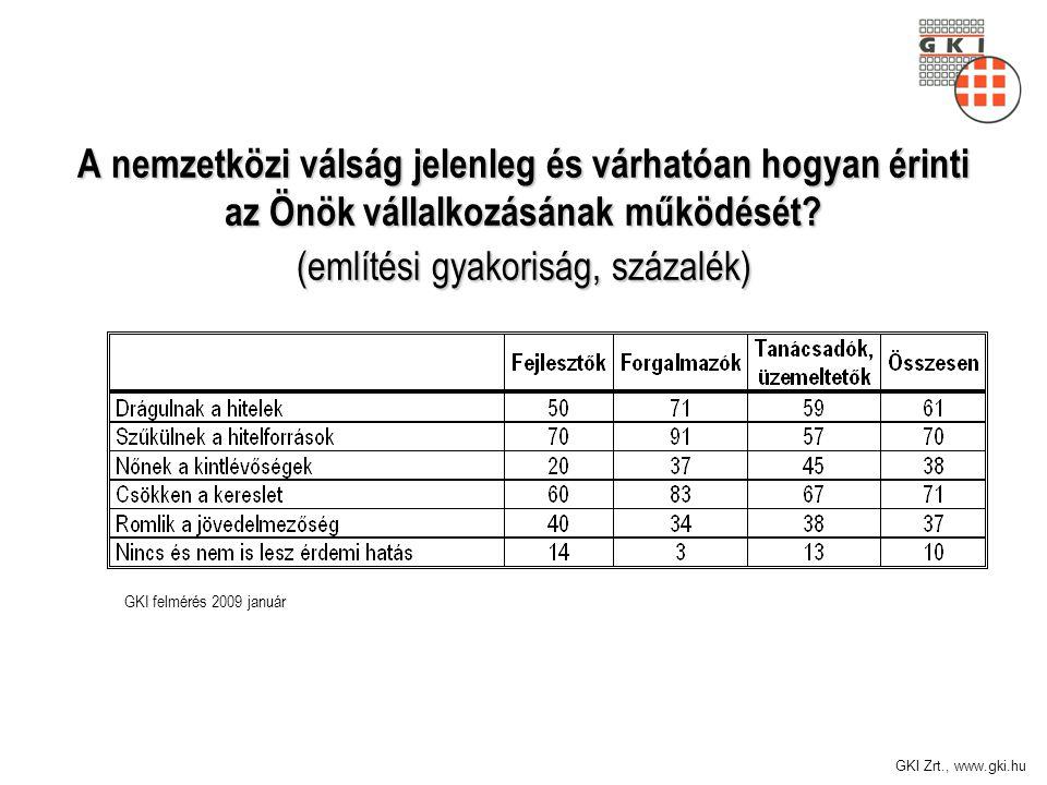 GKI Zrt., www.gki.hu A nemzetközi válság jelenleg és várhatóan hogyan érinti az Önök vállalkozásának működését? (említési gyakoriság, százalék) GKI fe
