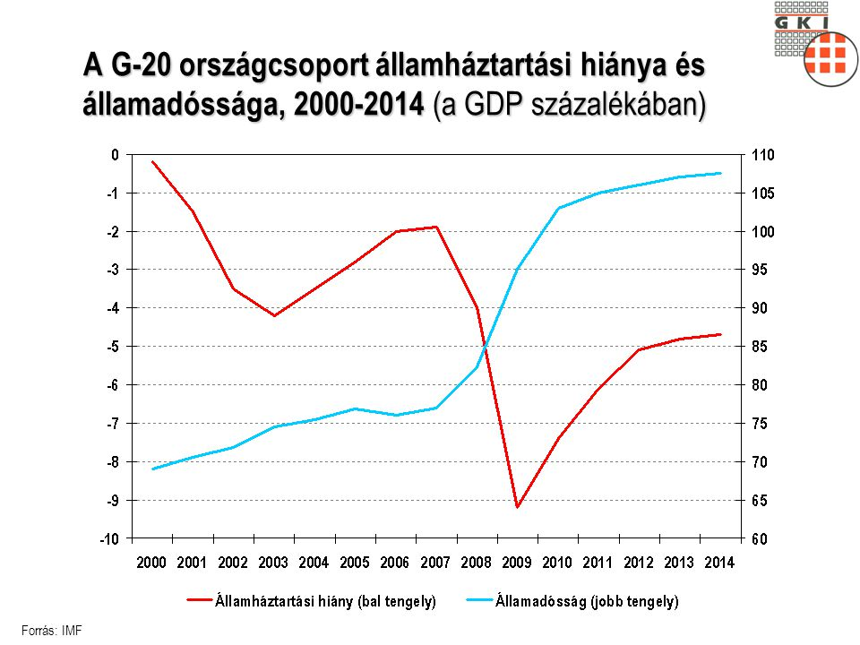 GKI Zrt., www.gki.hu A GKI fővárosi ingatlanpiaci indexe, 2002-2009