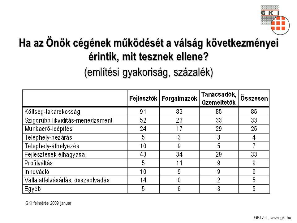 GKI Zrt., www.gki.hu Ha az Önök cégének működését a válság következményei érintik, mit tesznek ellene? (említési gyakoriság, százalék) GKI felmérés 20