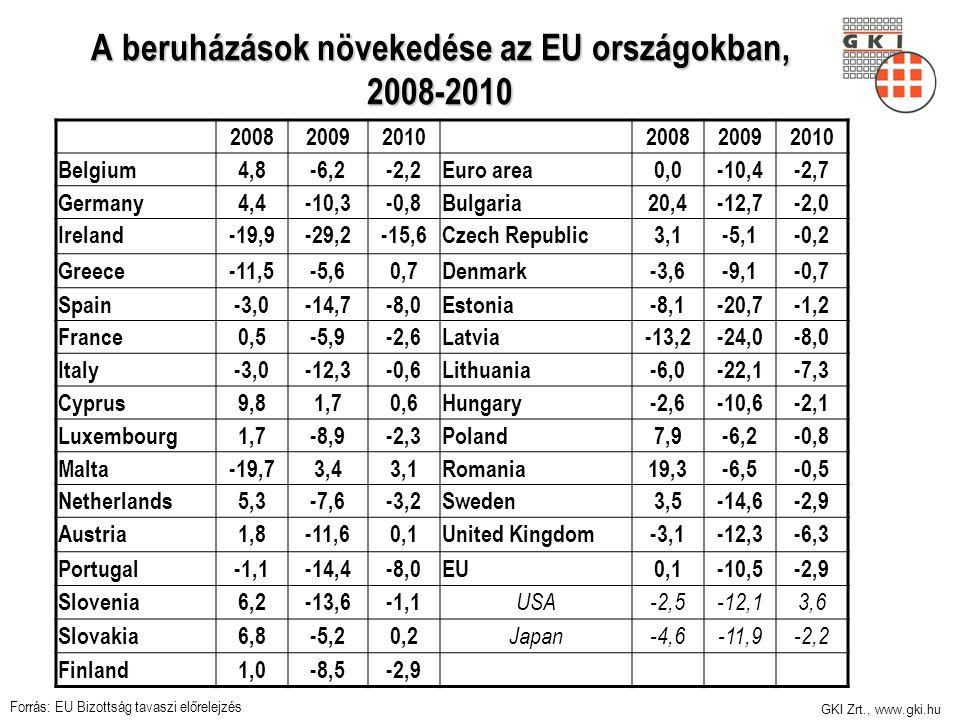 GKI Zrt., www.gki.hu A beruházások növekedése az EU országokban, 2008-2010 200820092010200820092010 Belgium4,8-6,2-2,2Euro area0,0-10,4-2,7 Germany4,4-10,3-0,8Bulgaria20,4-12,7-2,0 Ireland-19,9-29,2-15,6Czech Republic3,1-5,1-0,2 Greece-11,5-5,60,7Denmark-3,6-9,1-0,7 Spain-3,0-14,7-8,0Estonia-8,1-20,7-1,2 France0,5-5,9-2,6Latvia-13,2-24,0-8,0 Italy-3,0-12,3-0,6Lithuania-6,0-22,1-7,3 Cyprus9,81,70,6Hungary-2,6-10,6-2,1 Luxembourg1,7-8,9-2,3Poland7,9-6,2-0,8 Malta-19,73,43,1Romania19,3-6,5-0,5 Netherlands5,3-7,6-3,2Sweden3,5-14,6-2,9 Austria1,8-11,60,1United Kingdom-3,1-12,3-6,3 Portugal-1,1-14,4-8,0EU0,1-10,5-2,9 Slovenia6,2-13,6-1,1 USA-2,5-12,13,6 Slovakia6,8-5,20,2 Japan-4,6-11,9-2,2 Finland1,0-8,5-2,9 Forrás: EU Bizottság tavaszi előrelejzés