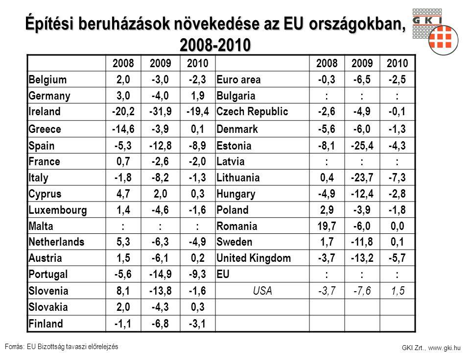 GKI Zrt., www.gki.hu Építési beruházások növekedése az EU országokban, 2008-2010 200820092010200820092010 Belgium2,0-3,0-2,3Euro area-0,3-6,5-2,5 Germany3,0-4,01,9Bulgaria::: Ireland-20,2-31,9-19,4Czech Republic-2,6-4,9-0,1 Greece-14,6-3,90,1Denmark-5,6-6,0-1,3 Spain-5,3-12,8-8,9Estonia-8,1-25,4-4,3 France0,7-2,6-2,0Latvia::: Italy-1,8-8,2-1,3Lithuania0,4-23,7-7,3 Cyprus4,72,00,3Hungary-4,9-12,4-2,8 Luxembourg1,4-4,6-1,6Poland2,9-3,9-1,8 Malta:::Romania19,7-6,00,0 Netherlands5,3-6,3-4,9Sweden1,7-11,80,1 Austria1,5-6,10,2United Kingdom-3,7-13,2-5,7 Portugal-5,6-14,9-9,3EU::: Slovenia8,1-13,8-1,6 USA-3,7-7,61,5 Slovakia2,0-4,30,3 Finland-1,1-6,8-3,1 Forrás: EU Bizottság tavaszi előrelejzés