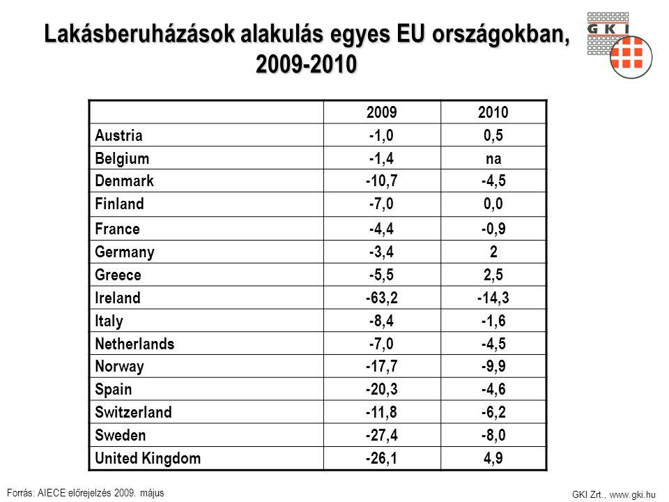 GKI Zrt., www.gki.hu Lakásberuházások alakulás egyes EU országokban, 2009-2010 20092010 Austria-1,00,5 Belgium-1,4na Denmark-10,7-4,5 Finland-7,00,0 F