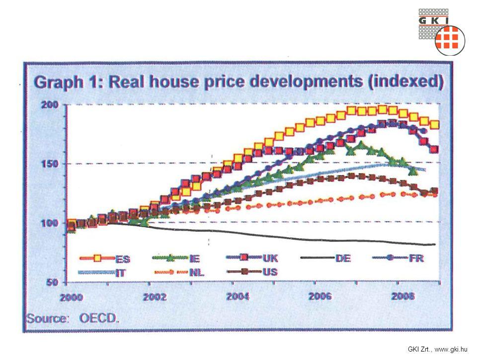 GKI Zrt., www.gki.hu Az építési telkek értékesítési árainak a következő 12 hónapban várható alakulására vonatkozó várakozások (százalékos változás a jelenlegi árakhoz képest) Zárójelben az előző – 2009.