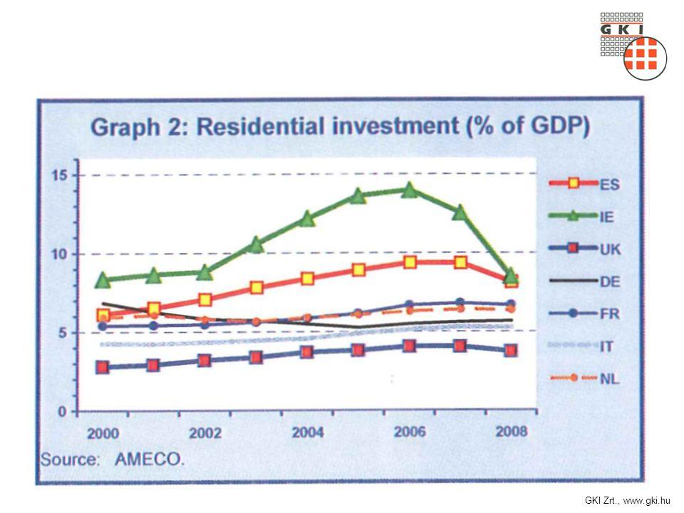 Ipari bizalmi indexek, 2006-2009 Forrás: KSH, GKI