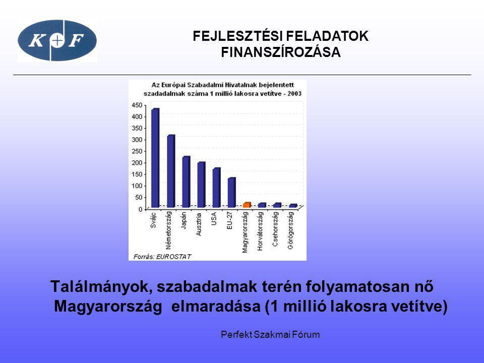 FEJLESZTÉSI FELADATOK FINANSZÍROZÁSA Találmányok, szabadalmak terén folyamatosan nő Magyarország elmaradása (1 millió lakosra vetítve) Perfekt Szakmai