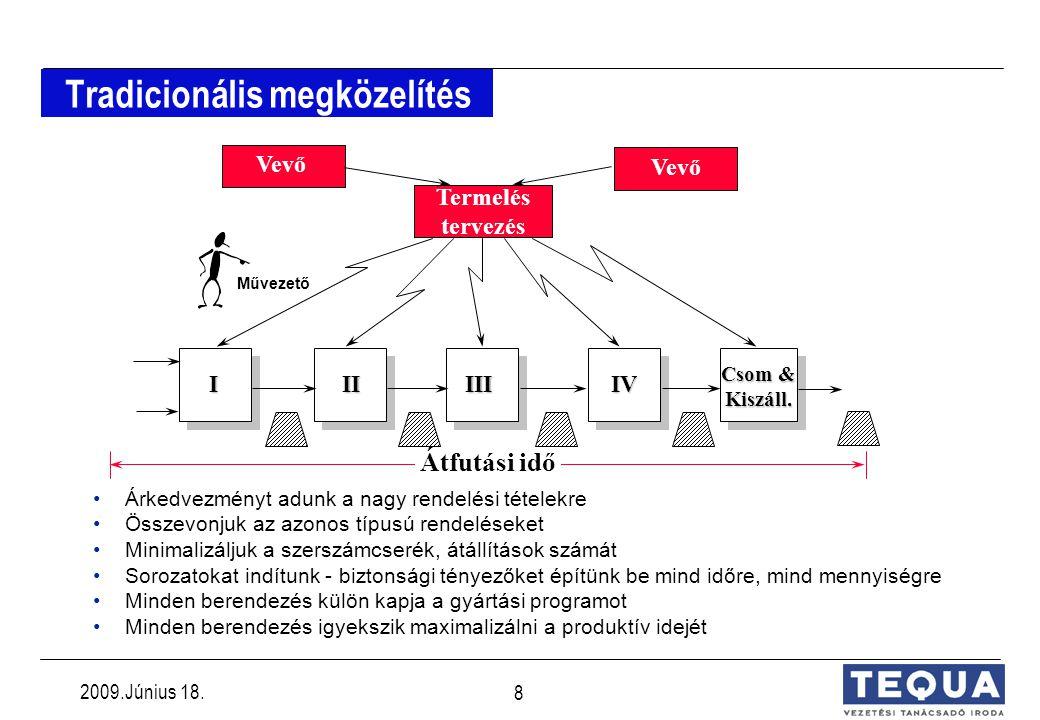 2009.Június 18.8 Tradicionális megközelítés IIIIIIIV Csom & Kiszáll.