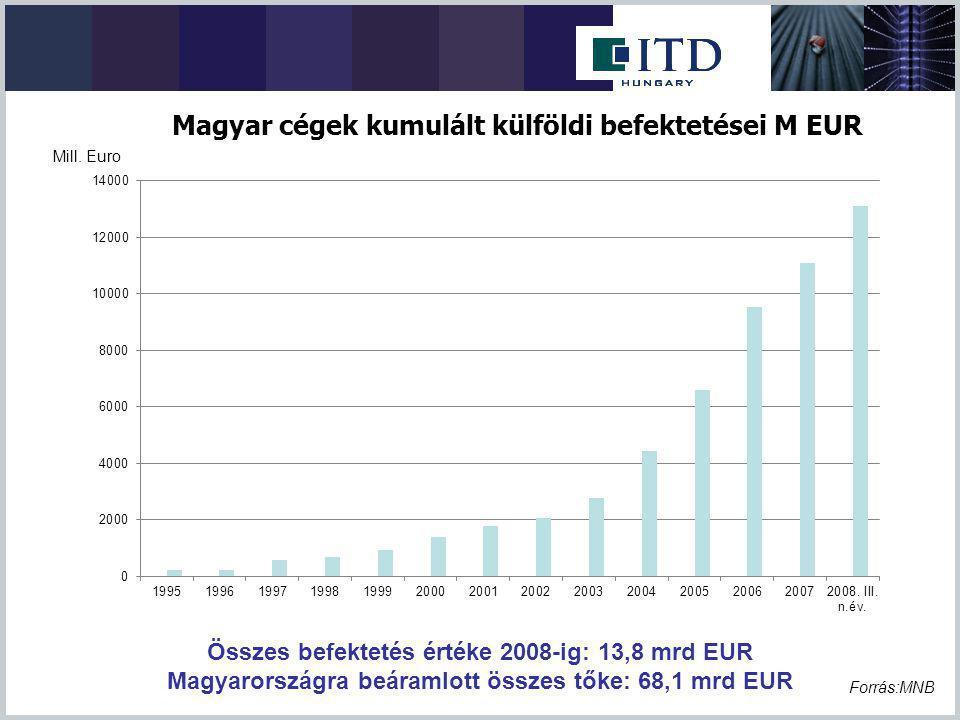 Összes befektetés értéke 2008-ig: 13,8 mrd EUR Magyarországra beáramlott összes tőke: 68,1 mrd EUR Forrás:MNB Mill. Euro Magyar cégek kumulált külföld