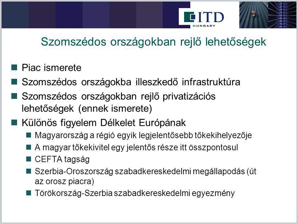Szomszédos országokban rejlő lehetőségek Piac ismerete Szomszédos országokba illeszkedő infrastruktúra Szomszédos országokban rejlő privatizációs lehetőségek (ennek ismerete) Különös figyelem Délkelet Európának Magyarország a régió egyik legjelentősebb tőkekihelyezője A magyar tőkekivitel egy jelentős része itt összpontosul CEFTA tagság Szerbia-Oroszország szabadkereskedelmi megállapodás (út az orosz piacra) Törökország-Szerbia szabadkereskedelmi egyezmény