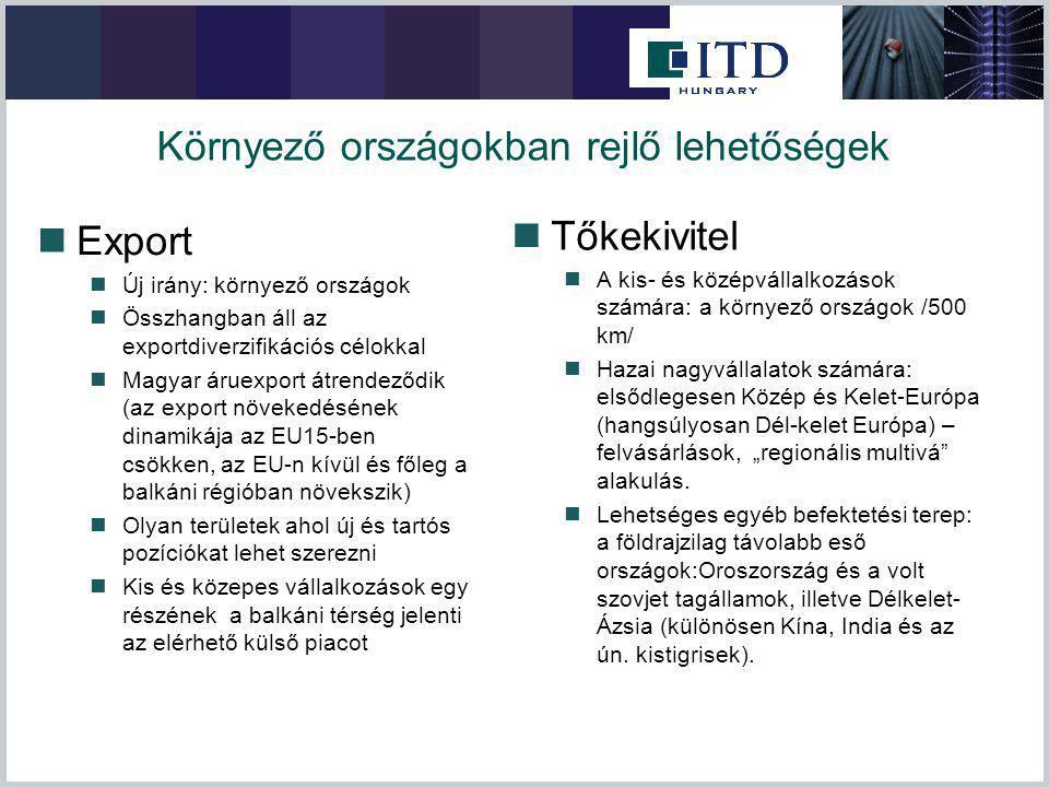 Környező országokban rejlő lehetőségek Export Új irány: környező országok Összhangban áll az exportdiverzifikációs célokkal Magyar áruexport átrendező