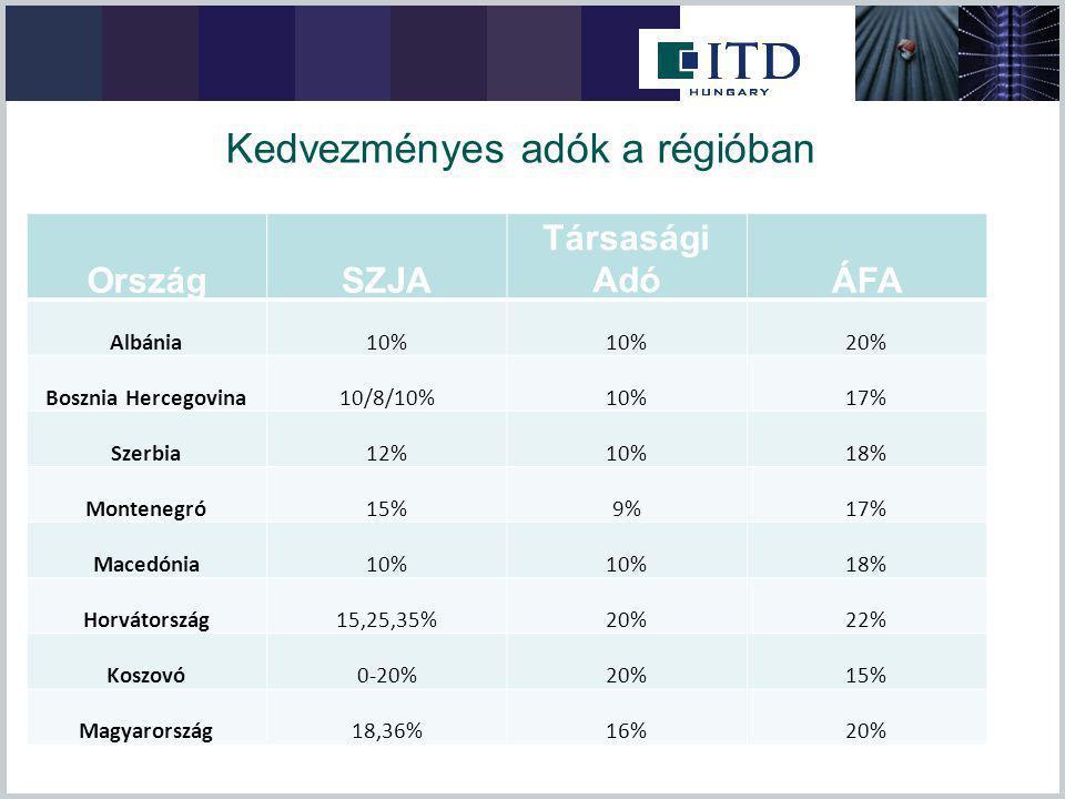 Kedvezményes adók a régióban OrszágSZJA Társasági AdóÁFA Albánia10% 20% Bosznia Hercegovina10/8/10%10%17% Szerbia12%10%18% Montenegró15%9%17% Macedónia10% 18% Horvátország15,25,35%20%22% Koszovó0-20%20%15% Magyarország18,36%16%20%