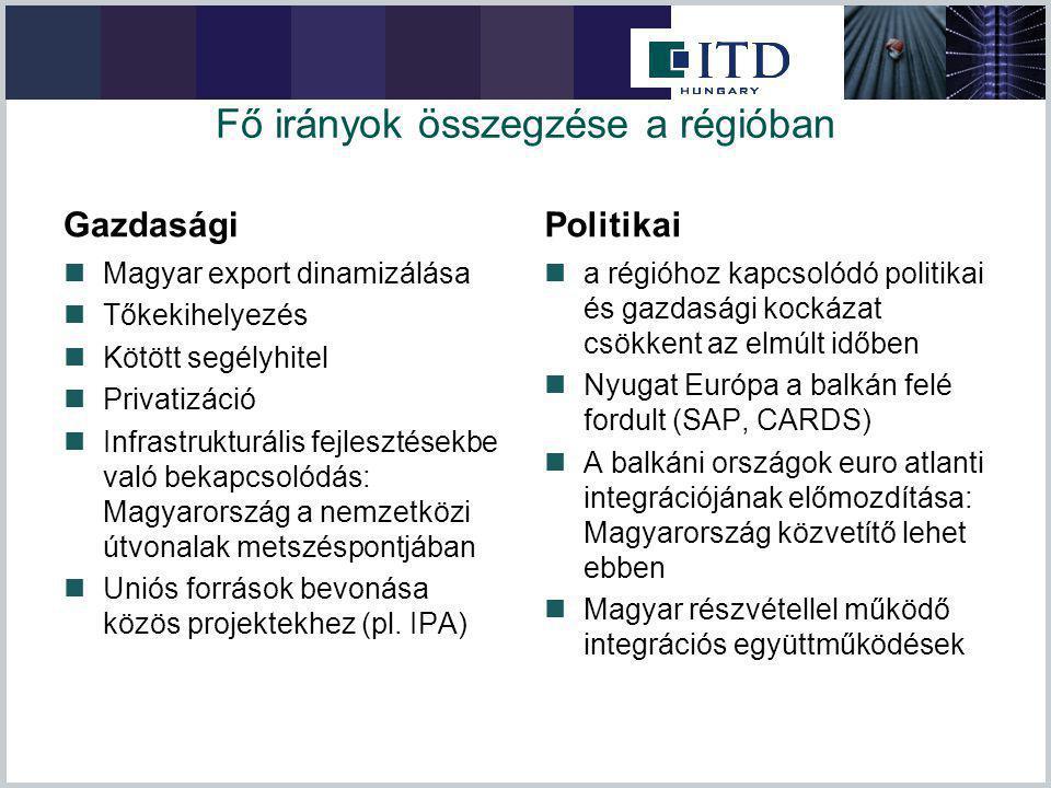 Fő irányok összegzése a régióban Gazdasági Magyar export dinamizálása Tőkekihelyezés Kötött segélyhitel Privatizáció Infrastrukturális fejlesztésekbe