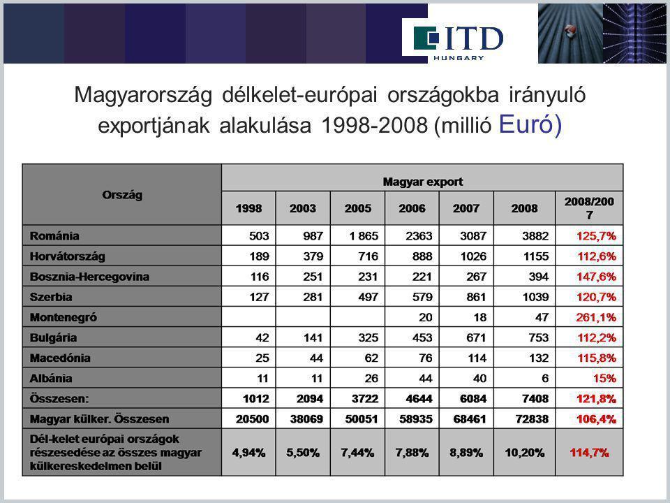 A délkelet-európai országok részesedése a magyar az összes külkereskedelmen belül (Románia, Horvátország, Bosznia-Hercegovina, Szerbia, Montenegró, Bulgária, Macedónia, Albánia)