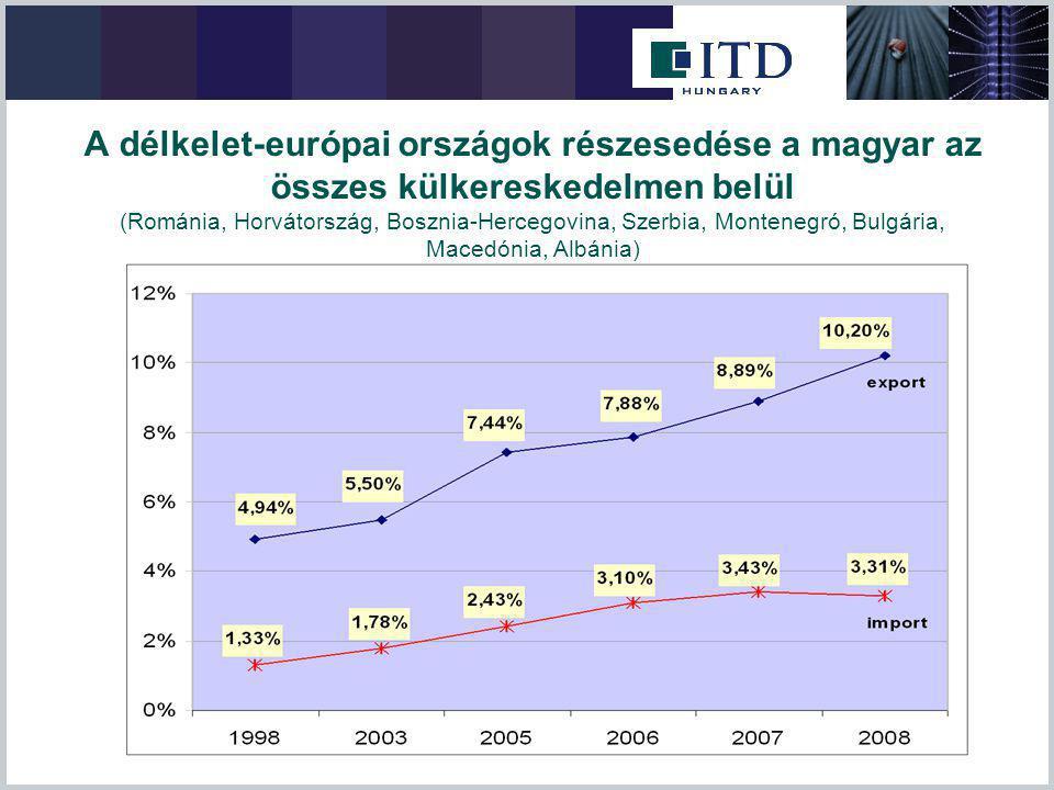 A délkelet-európai országok részesedése a magyar az összes külkereskedelmen belül (Románia, Horvátország, Bosznia-Hercegovina, Szerbia, Montenegró, Bu