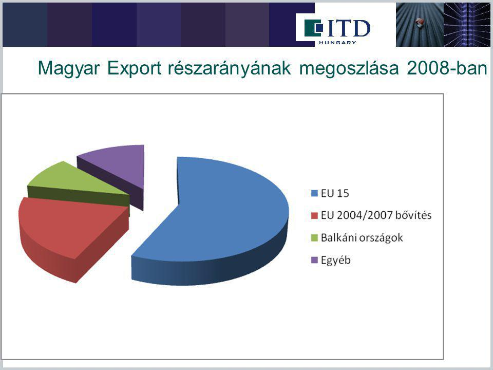 """Az ITDH tőkekivitelt segítő tevékenysége Általános tájékoztatás, figyelemfelkeltés rendezvények, sajtó, honlap, hírlevelek útján Részletes tanácsadás a fogadó ország gazdaságáról, piacáról, befektetési lehetőségekről, cégalapításról Helyszíni segítség a vállalat-alapítási ügymenetben Felvilágosítás a magyarországi és a helyi támogatási, forrás-szerzési lehetőségekről Szoros együttműködés az MFB-vel, EXIMBANK-kal, MEHIB-bel Az induló vállalkozás segítése partner-közvetítéssel, piaci információkkal """"Információs Pontok – környező országok"""