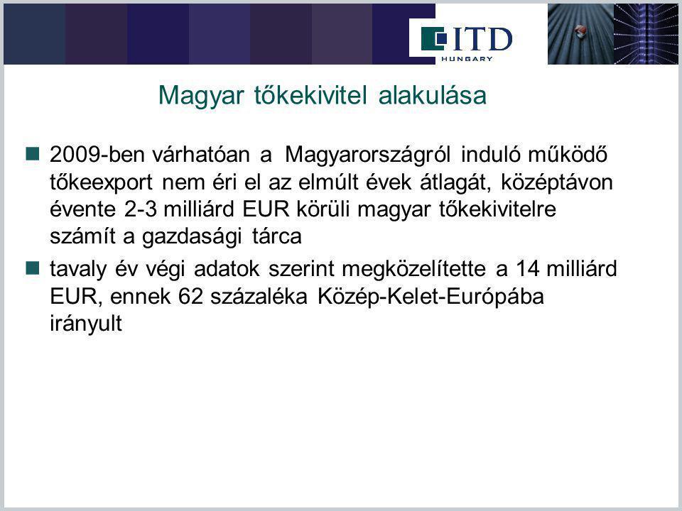 Magyar tőkekivitel alakulása 2009-ben várhatóan a Magyarországról induló működő tőkeexport nem éri el az elmúlt évek átlagát, középtávon évente 2-3 milliárd EUR körüli magyar tőkekivitelre számít a gazdasági tárca tavaly év végi adatok szerint megközelítette a 14 milliárd EUR, ennek 62 százaléka Közép-Kelet-Európába irányult