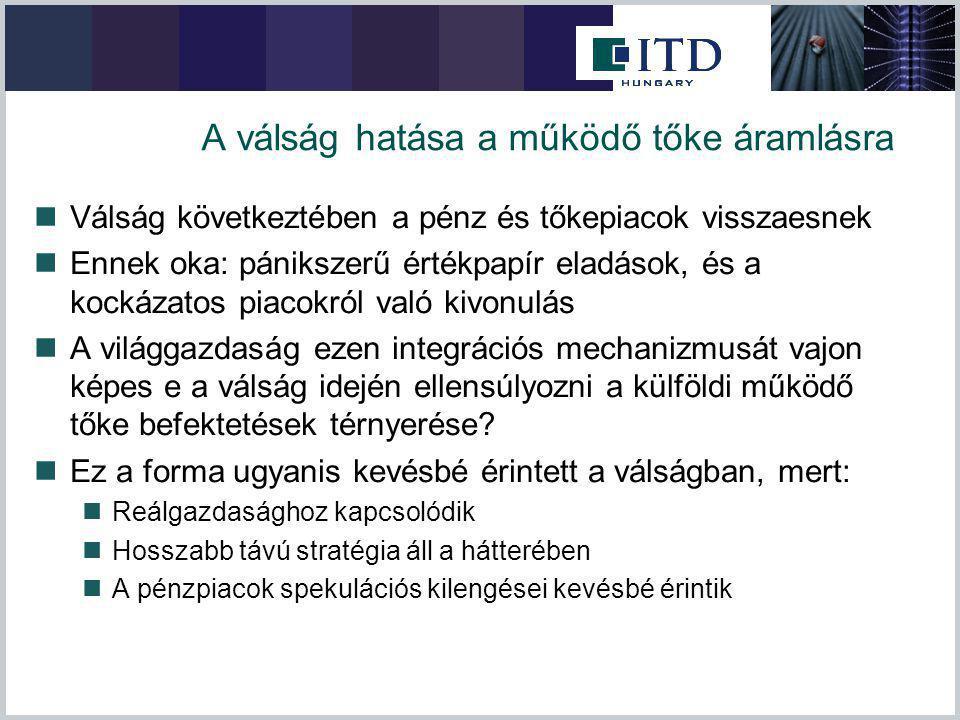 Befektetés ösztönzők az egyes országokban Kettős adózás elkerüléséről szóló egyezmény Magyarországgal 10%-os társasági és személyi jövedelemadó, 18%-os általános, 5%-os kedvezményes ÁFA-kulcs, Ingatlanadó 2-5%,újra befektetett nyereség adómentes.