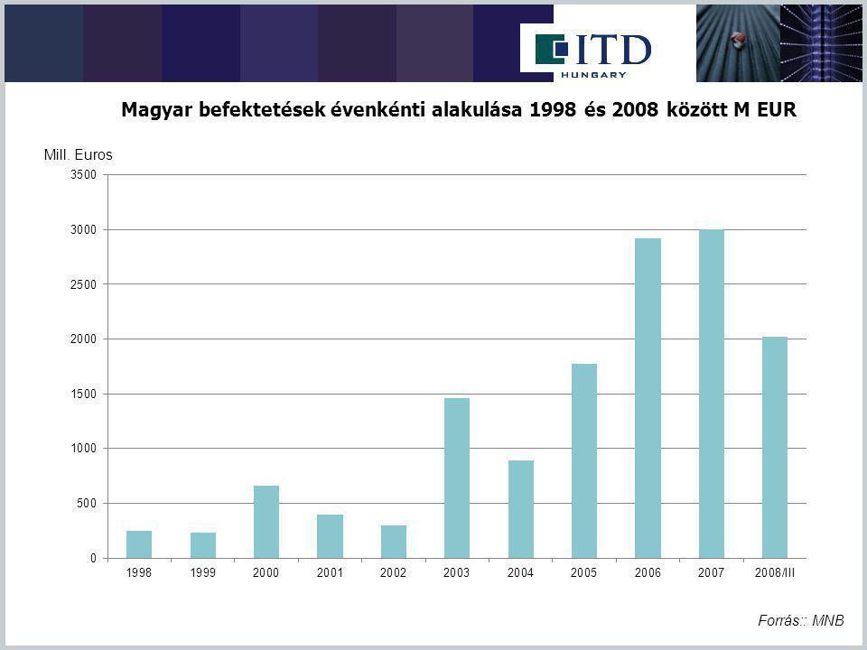 Forrás:: MNB Mill. Euros Magyar befektetések évenkénti alakulása 1998 és 2008 között M EUR