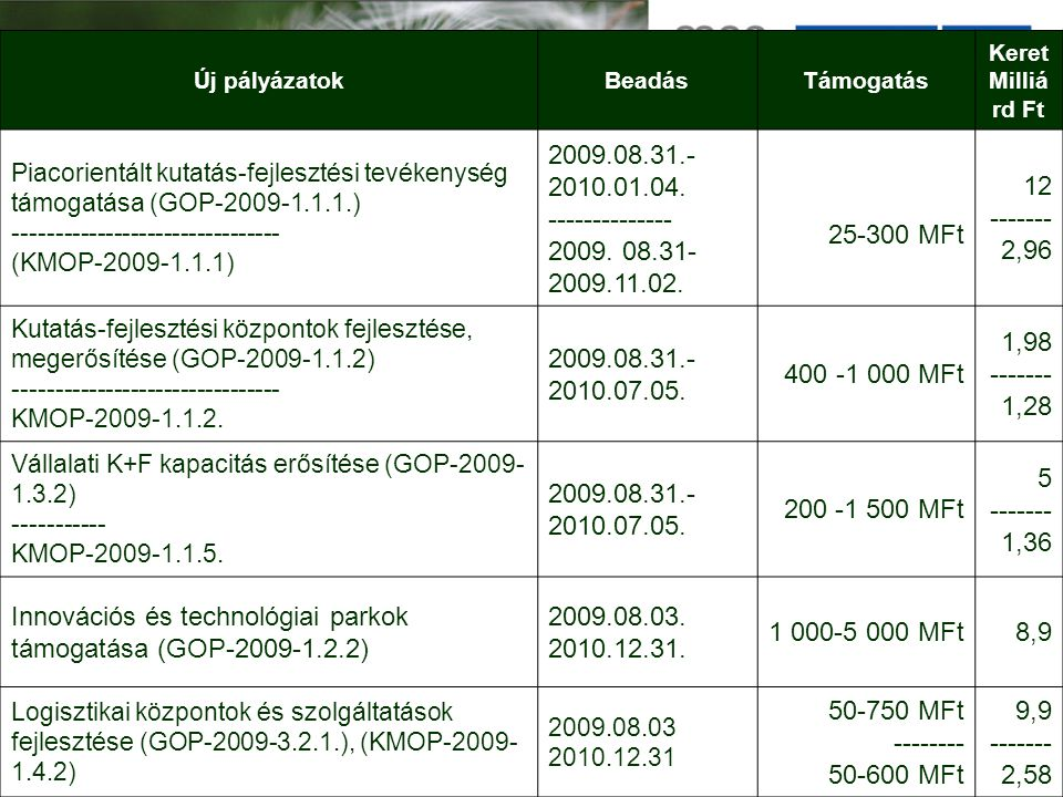 Új pályázatokBeadásTámogatás Keret Milliá rd Ft Piacorientált kutatás-fejlesztési tevékenység támogatása (GOP-2009-1.1.1.) -------------------------------- (KMOP-2009-1.1.1) 2009.08.31.- 2010.01.04.