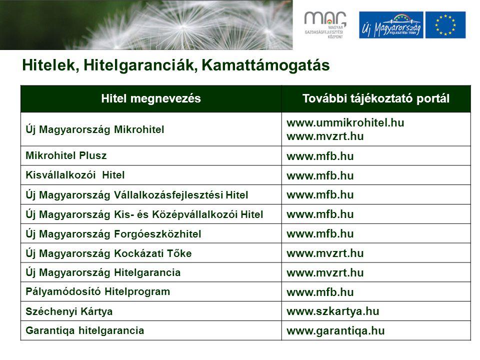 Hitelek, Hitelgaranciák, Kamattámogatás Hitel megnevezésTovábbi tájékoztató portál Új Magyarország Mikrohitel www.ummikrohitel.hu www.mvzrt.hu Mikrohitel Plusz www.mfb.hu Kisvállalkozói Hitel www.mfb.hu Új Magyarország Vállalkozásfejlesztési Hitel www.mfb.hu Új Magyarország Kis- és Középvállalkozói Hitel www.mfb.hu Új Magyarország Forgóeszközhitel www.mfb.hu Új Magyarország Kockázati Tőke www.mvzrt.hu Új Magyarország Hitelgarancia www.mvzrt.hu Pályamódosító Hitelprogram www.mfb.hu Széchenyi Kártya www.szkartya.hu Garantiqa hitelgarancia www.garantiqa.hu