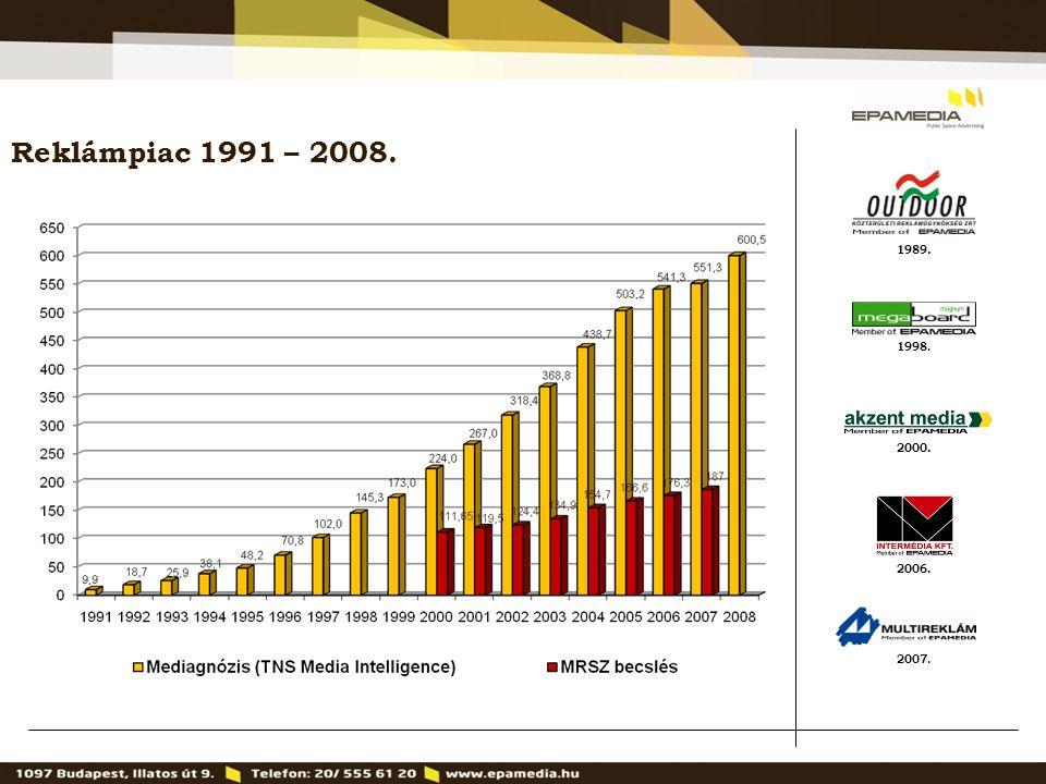 1989. 2000. 1998. 2007. 2006. Reklámpiac 1991 – 2008.