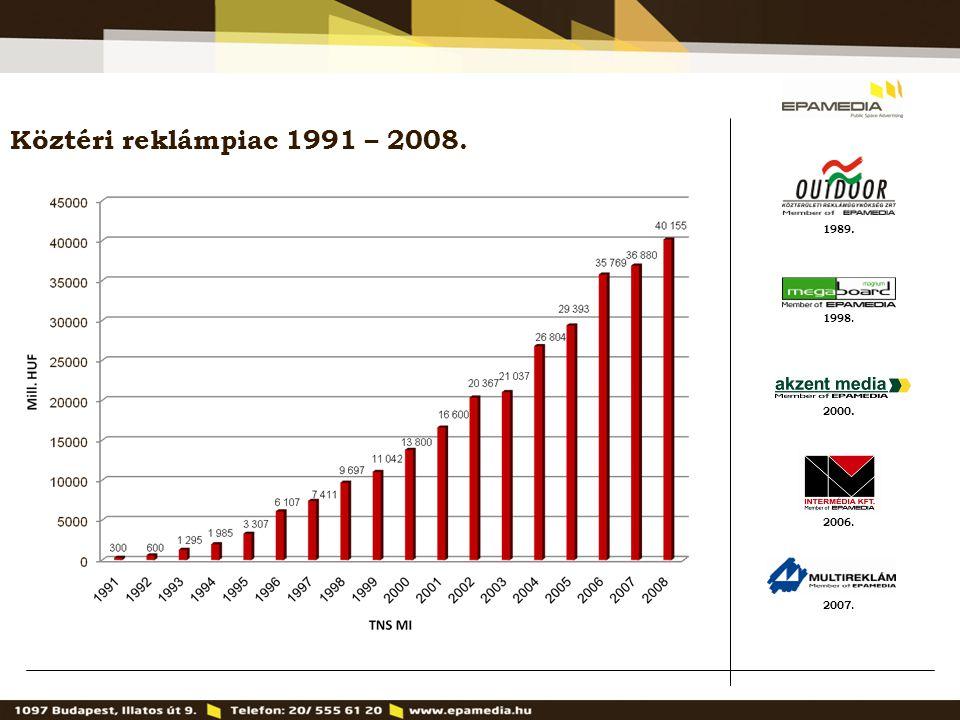 1989. 2000. 1998. 2007. 2006. Köztéri reklámpiac 1991 – 2008.