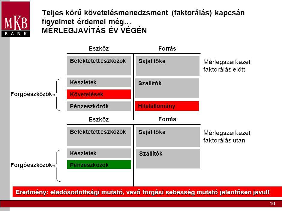 10 Mérlegszerkezet faktorálás előtt Teljes körű követelésmenedzsment (faktorálás) kapcsán figyelmet érdemel még… MÉRLEGJAVÍTÁS ÉV VÉGÉN Forrás Eszköz