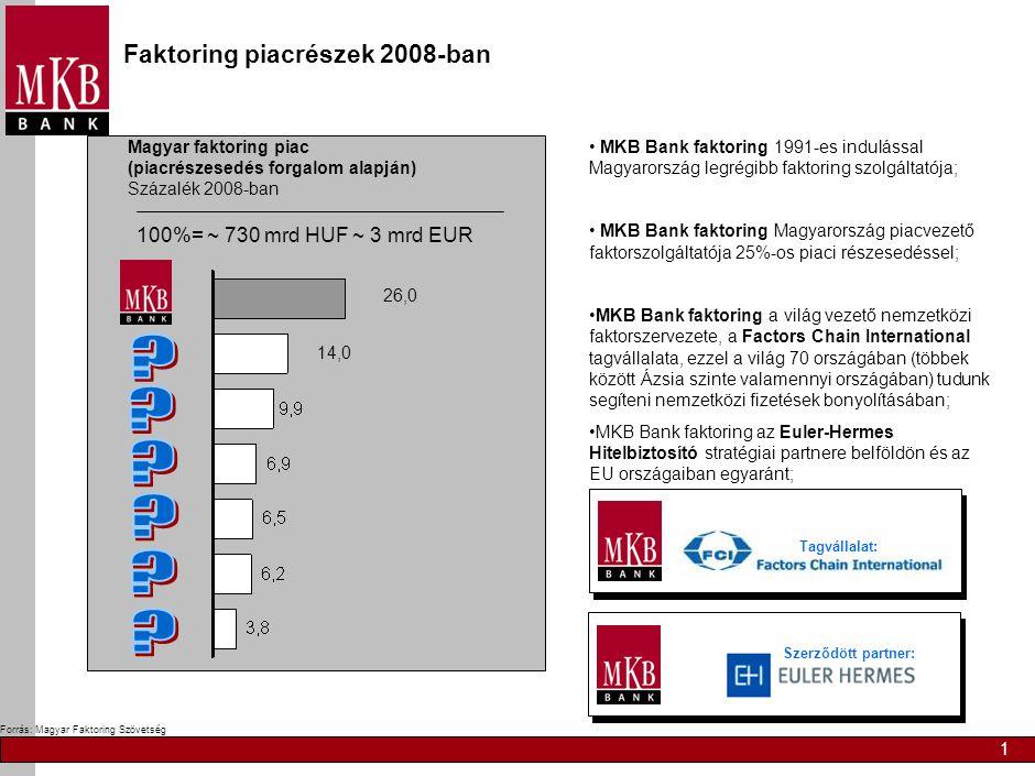 1 Forrás: Magyar Faktoring Szövetség Magyar faktoring piac (piacrészesedés forgalom alapján) Százalék 2008-ban 14,0 26,0 100%= ~ 730 mrd HUF ~ 3 mrd E