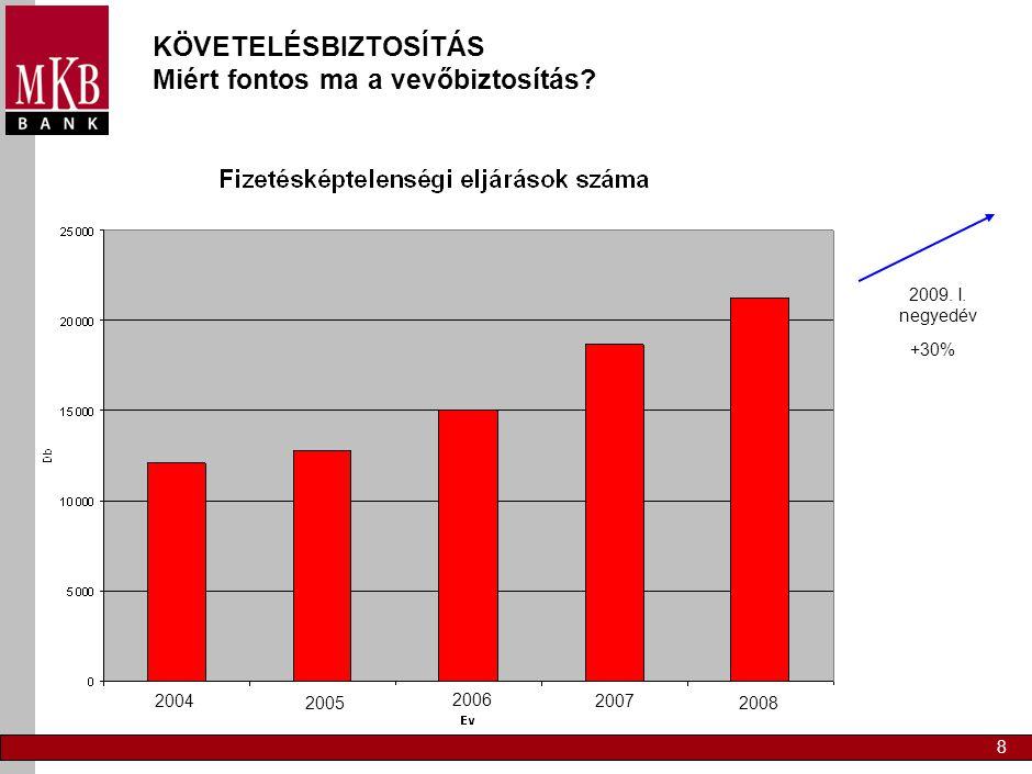 8 KÖVETELÉSBIZTOSÍTÁS Miért fontos ma a vevőbiztosítás? 2004 2005 2006 2007 2008 2009. I. negyedév +30%