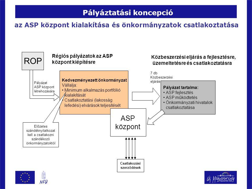 Pályáztatási koncepció ROP Kedvezményezett önkormányzat Vállalja: Minimum alkalmazás portfólió kialakítását Csatlakoztatási (lakosság lefedési) elvárá