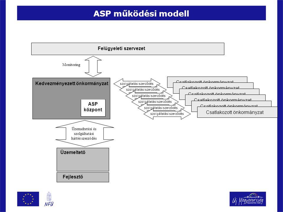 ASP működési modell Kedvezményezett önkormányzat Üzemeltető Fejlesztő ASP központ Csatlakozott önkormányzat szolgáltatási szerződés Üzemeltetési és szolgáltatási háttér szerződés Felügyeleti szervezet Monitoring Csatlakozott önkormányzat