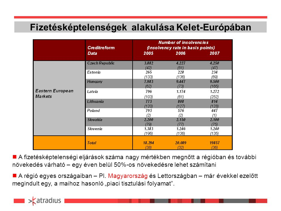 Fizetésképtelenségek alakulása Kelet-Európában A fizetésképtelenségi eljárások száma nagy mértékben megnőtt a régióban és további növekedés várható – egy éven belül 50%-os növekedésre lehet számítani A régió egyes országaiban – Pl.