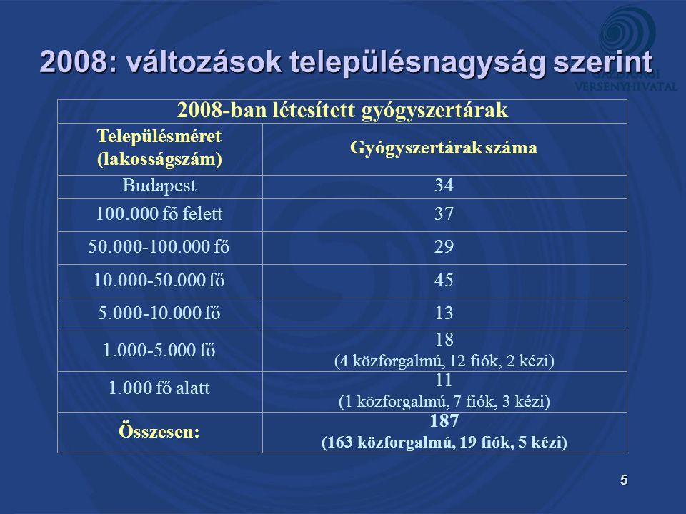 5 2008-ban létesített gyógyszertárak Településméret (lakosságszám) Gyógyszertárak száma Budapest34 100.000 fő felett37 50.000-100.000 fő29 10.000-50.000 fő45 5.000-10.000 fő13 1.000-5.000 fő 18 (4 közforgalmú, 12 fiók, 2 kézi) 1.000 fő alatt 11 (1 közforgalmú, 7 fiók, 3 kézi) Összesen: 187 (163 közforgalmú, 19 fiók, 5 kézi) 2008: változások településnagyság szerint