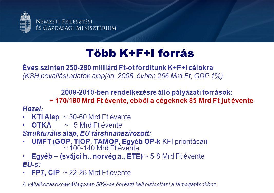 Több K+F+I forrás Éves szinten 250-280 milliárd Ft-ot fordítunk K+F+I célokra (KSH bevallási adatok alapján, 2008. évben 266 Mrd Ft; GDP 1%) 2009-2010