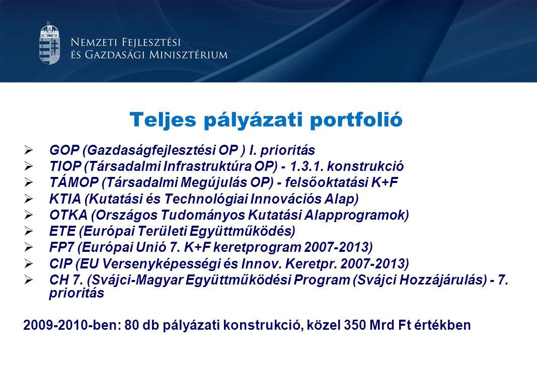 Teljes pályázati portfolió  GOP (Gazdaságfejlesztési OP ) I. prioritás  TIOP (Társadalmi Infrastruktúra OP) - 1.3.1. konstrukció  TÁMOP (Társadalmi