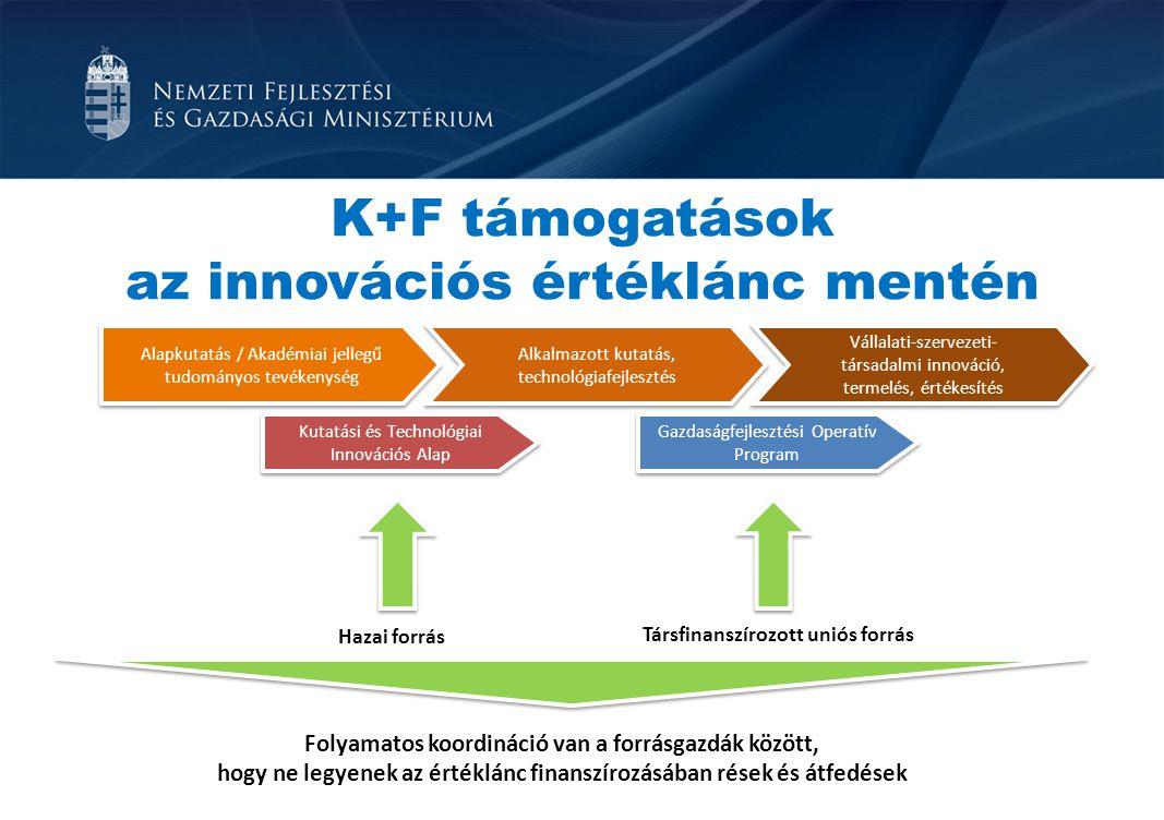 Hazai forrás Társfinanszírozott uniós forrás Folyamatos koordináció van a forrásgazdák között, hogy ne legyenek az értéklánc finanszírozásában rések é