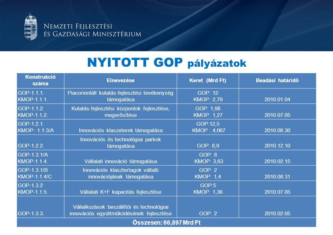 NYITOTT GOP pályázatok Konstrukció száma ElnevezéseKeret (Mrd Ft)Beadási határidő GOP-1.1.1. KMOP-1.1.1. Piacorientált kutatás-fejlesztési tevékenység