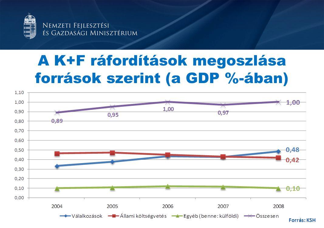 A K+F ráfordítások megoszlása források szerint (a GDP %-ában) Forrás: KSH