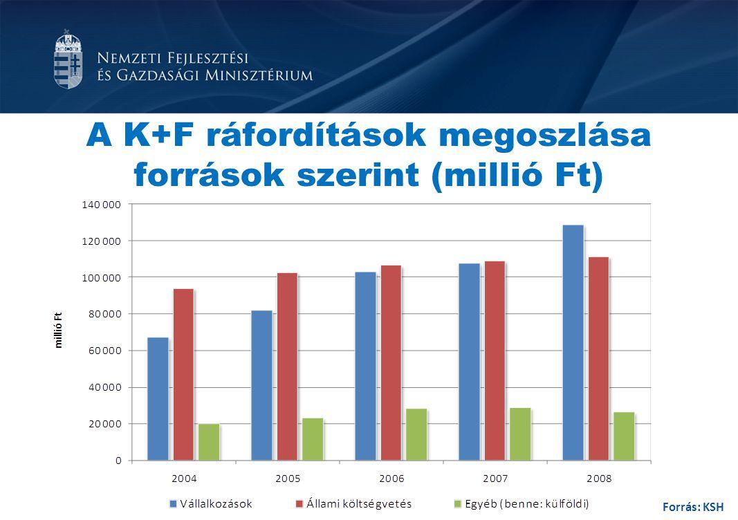 A K+F ráfordítások megoszlása források szerint (millió Ft) Forrás: KSH
