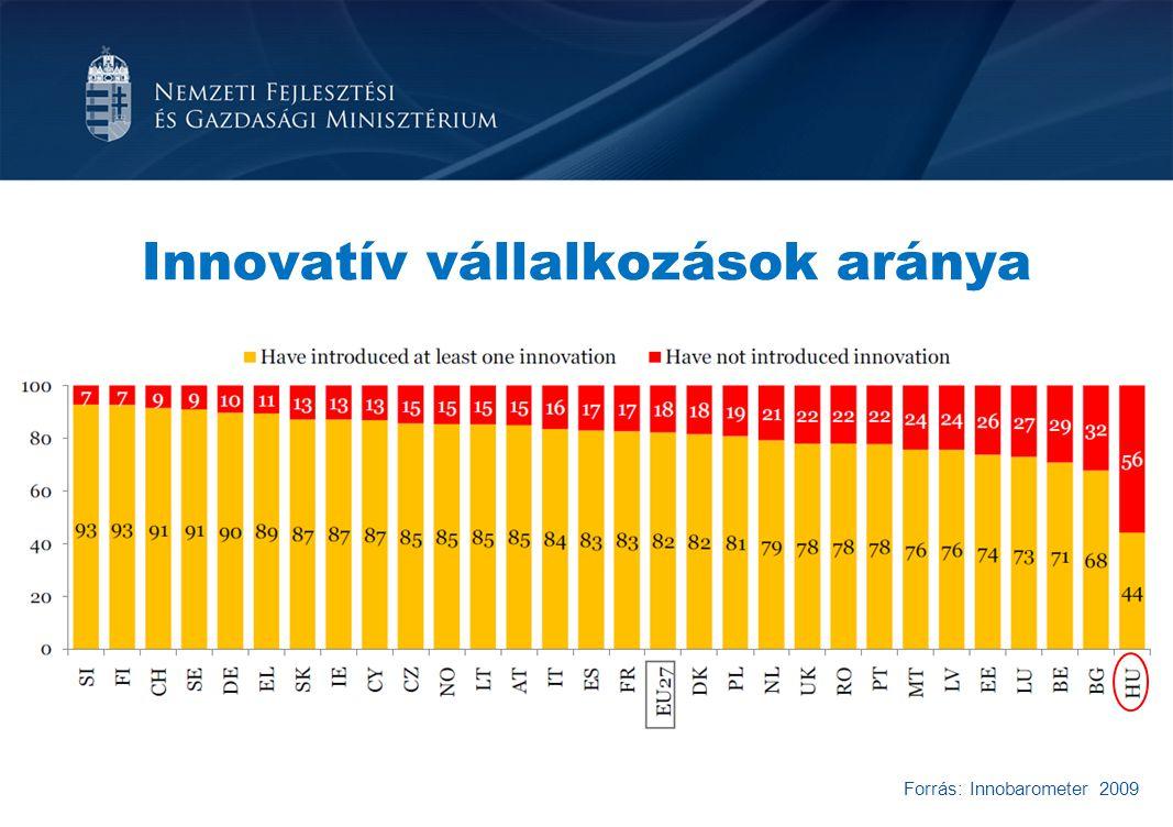 Innovatív vállalkozások aránya Forrás: Innobarometer 2009