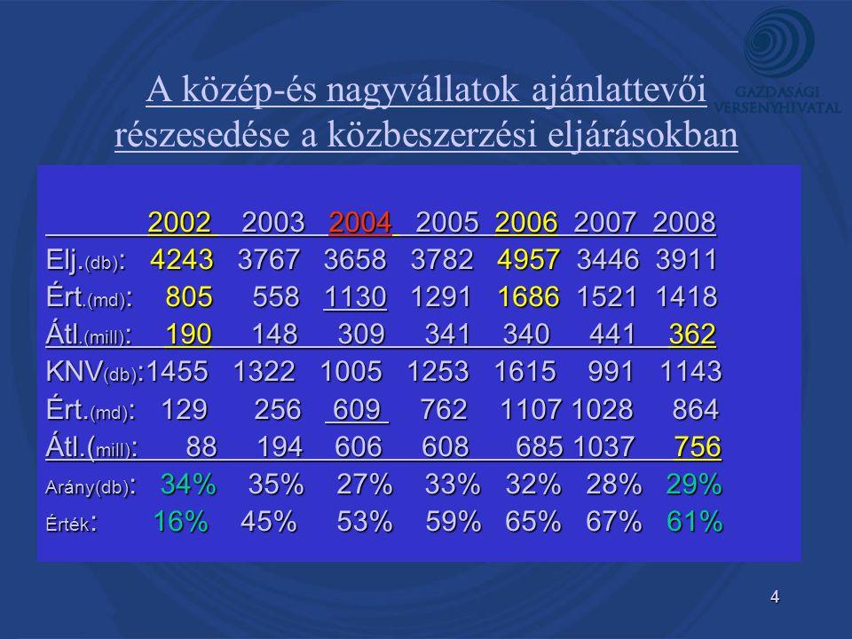 4 A közép-és nagyvállatok ajánlattevői részesedése a közbeszerzési eljárásokban 2002 2003 2004 2005 2006 2007 2008 2002 2003 2004 2005 2006 2007 2008