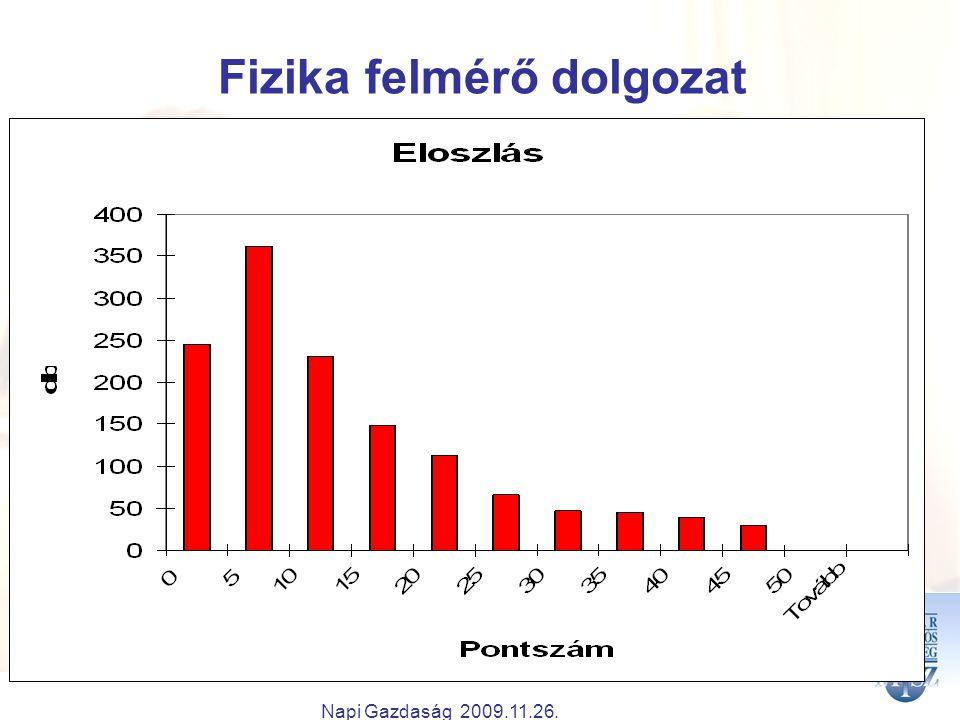 Napi Gazdaság 2009.11.26. Fizika felmérő dolgozat