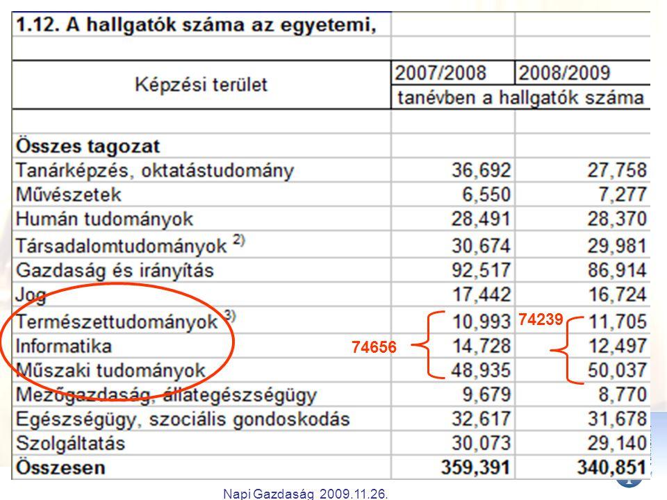 Napi Gazdaság 2009.11.26. 74656 74239