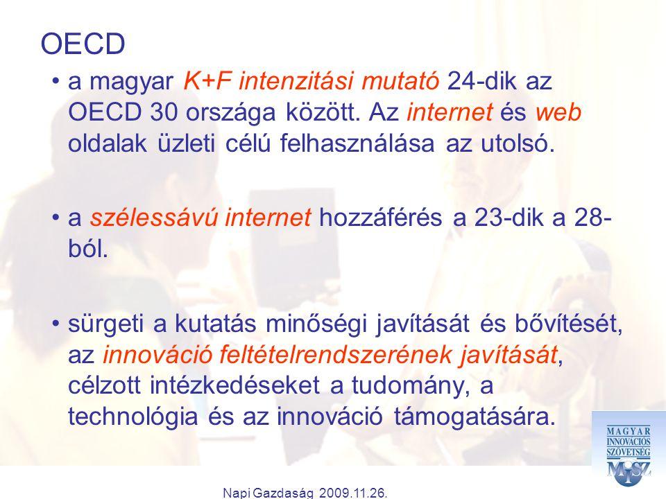 Napi Gazdaság 2009.11.26. OECD a magyar K+F intenzitási mutató 24-dik az OECD 30 országa között.