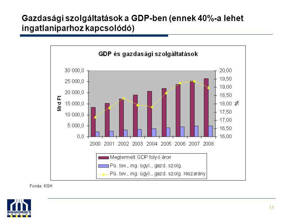 11 Gazdasági szolgáltatások a GDP-ben (ennek 40%-a lehet ingatlaniparhoz kapcsolódó) Forrás: KSH